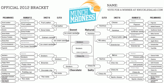 Nicole Smeltzer's bracket, representing New England (click to zoom)