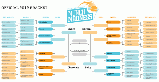 Munch Madness 2012 Sweet 16 bracket