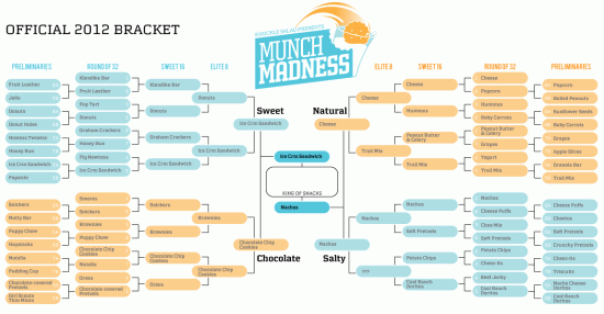 The Munch Madness 2012 Championship