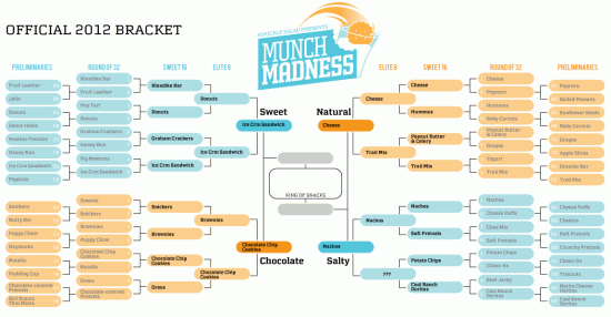 The Munch Madness Final Four