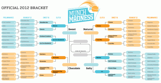 Munch Madness 2012: The Elite Eight