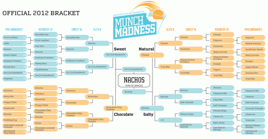 Munch Madness 2012 Final Outcome