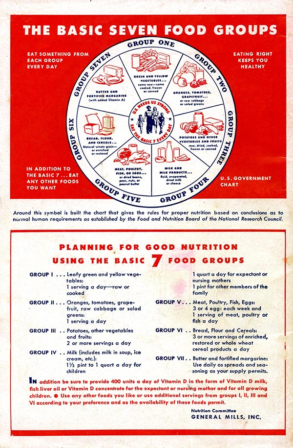 Your Share 1943: The Seven Basic Food Groups