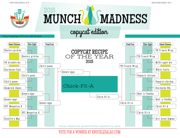 Munch Madness 2015 Final Results